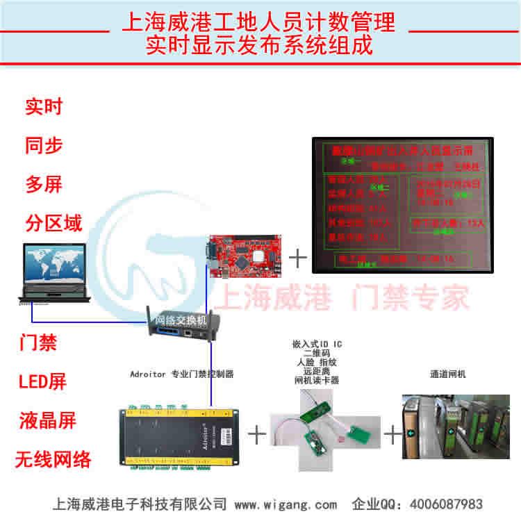 云平台LED屏门禁统计显示管理